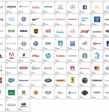 Ranking de marcas de Interbrand del 2018