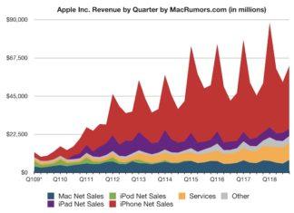 Evolución de la facturación de Apple hasta Septiembre de 2018