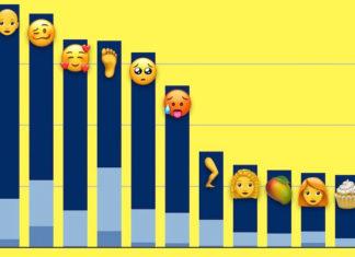 Emojis más utilizados dentro de los 70 nuevos que llegaron con iOS 12.1