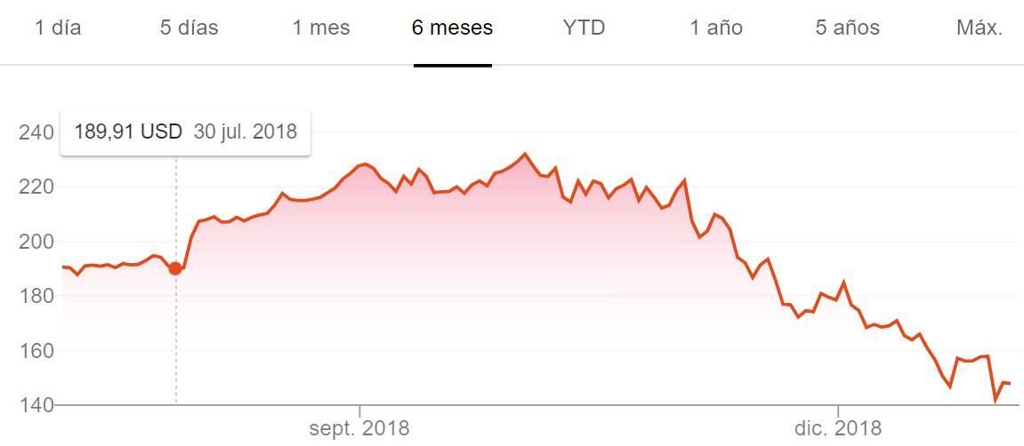Bajada en bolsa de Apple a principios del 2019