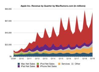 Evolución de los ingresos económicos de Apple hasta finales del 2018