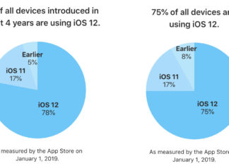 Porcentaje de dispositivos con iOS 12 instalado