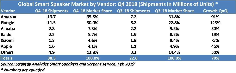 Datos de cuota de mercado de altavoces inteligentes de Strategy Analytics (Febrero 2019)