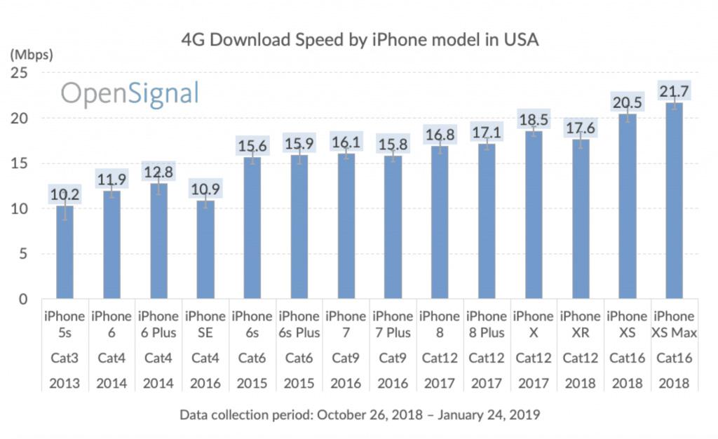 Comparación de velocidad de descarga entre diferentes modelos de iPhone