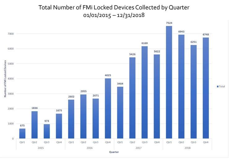 Gráfica que muestra el número de iPhones válidos destruidos por el bloque de iCloud