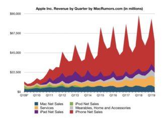 Evolución de la facturación (ingresos) de Apple hasta Marzo del 2019