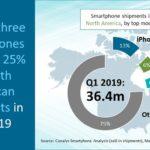 Smartphones mas vendidos en EEUU mientras el primer trimestre del año 2019