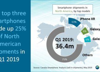 Smartphones más vendidos en EEUU durante el primer trimestre del año 2019