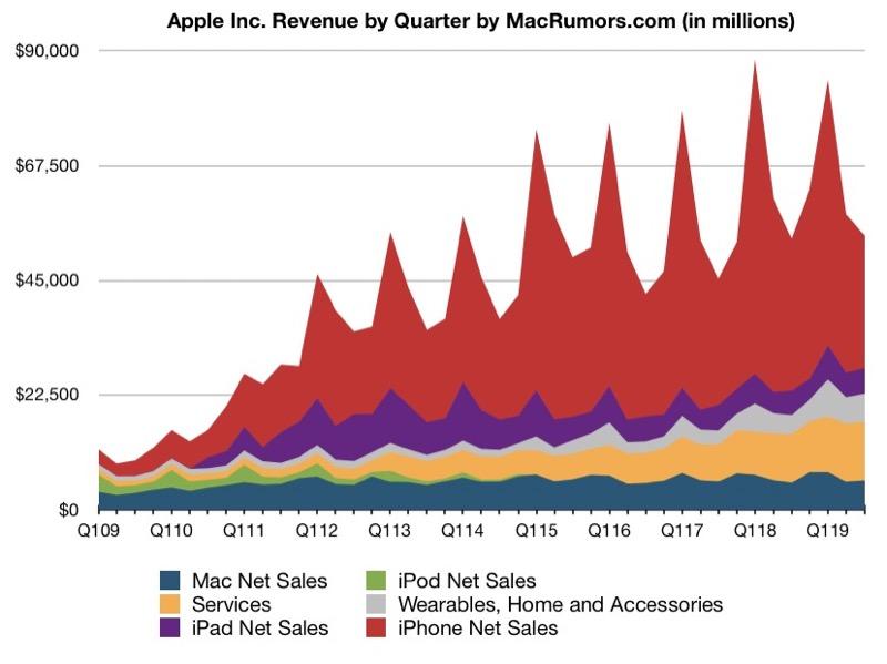 Evolución de los ingresos de Apple hasta el mes de Julio de 2019