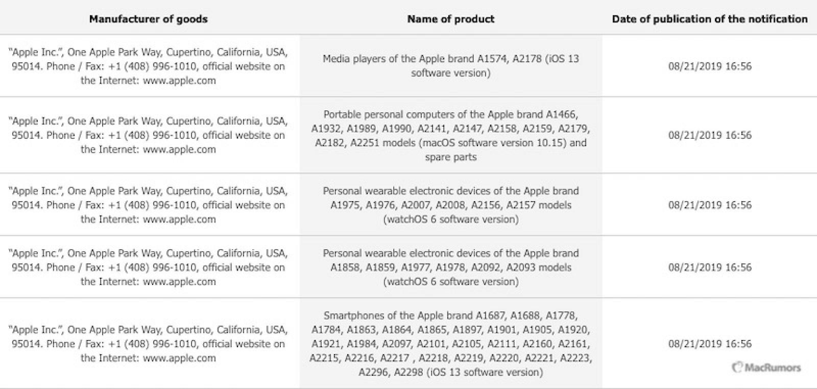 Registro de nuevos modelos de iPhone y de Apple Watch en la Eliminar término: Eurasian Economic Commission Eurasian Economic Commission