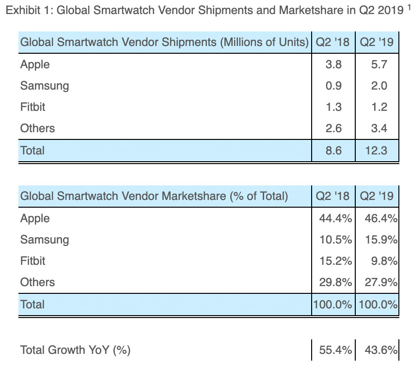 Datos de mercado de ventas de smartwatch Q2 2019