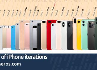 Infografía de la evolución del iPhone desde el año 2007 al año 2019