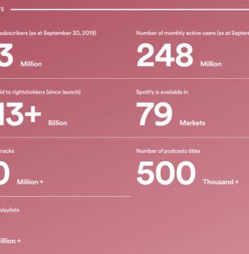 Datos de Spotify en Octubre de 2019