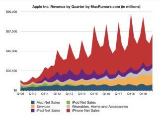 Resultados de facturación de Apple durante Julio, Agosto y Septiembre de 2019