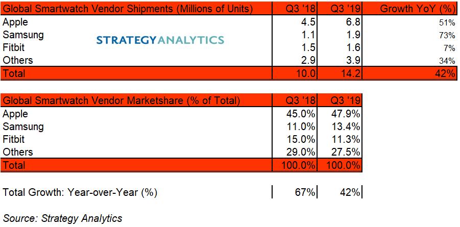 Datos estimados de ventas del Apple Watch en julio, agosto y septiembre de 2019