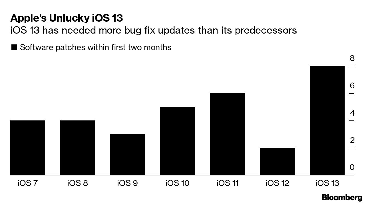 Número de bugs que ha tenido cada versión de iOS