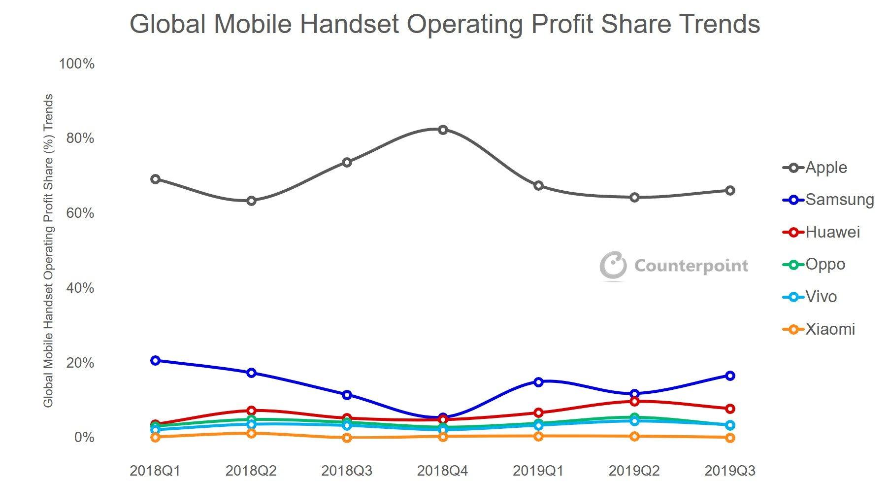 Cuota de beneficio del mercado de smartphones en el 2019