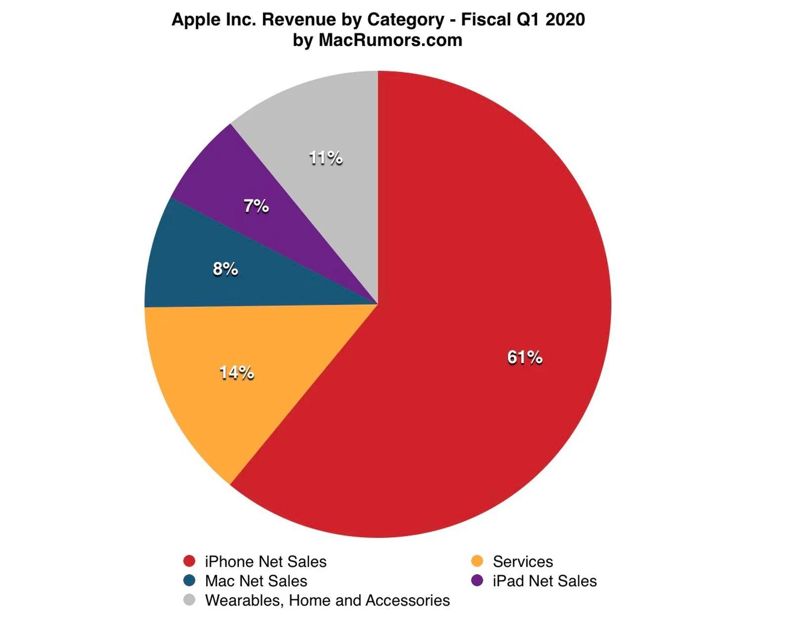 Tarta de reparto de facturación de Apple durante los meses de octubre, noviembre y diciembre de 2020