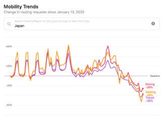 Datos anónimos de movimientos poblacionales en Japón durante la crisis del Coronavirus