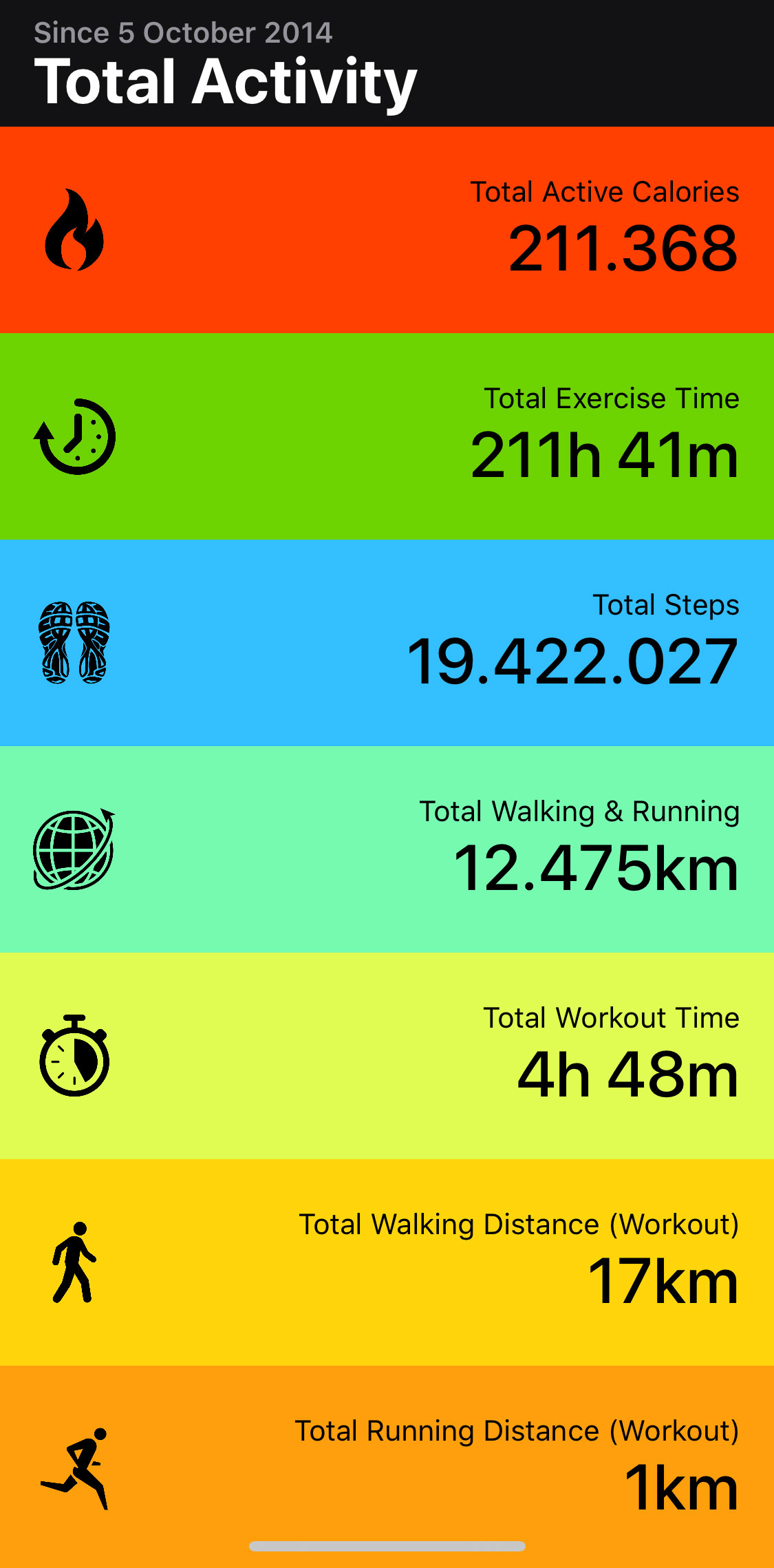 Toda la actividad física registrada en el iPhone o Apple Watch desde el primer día