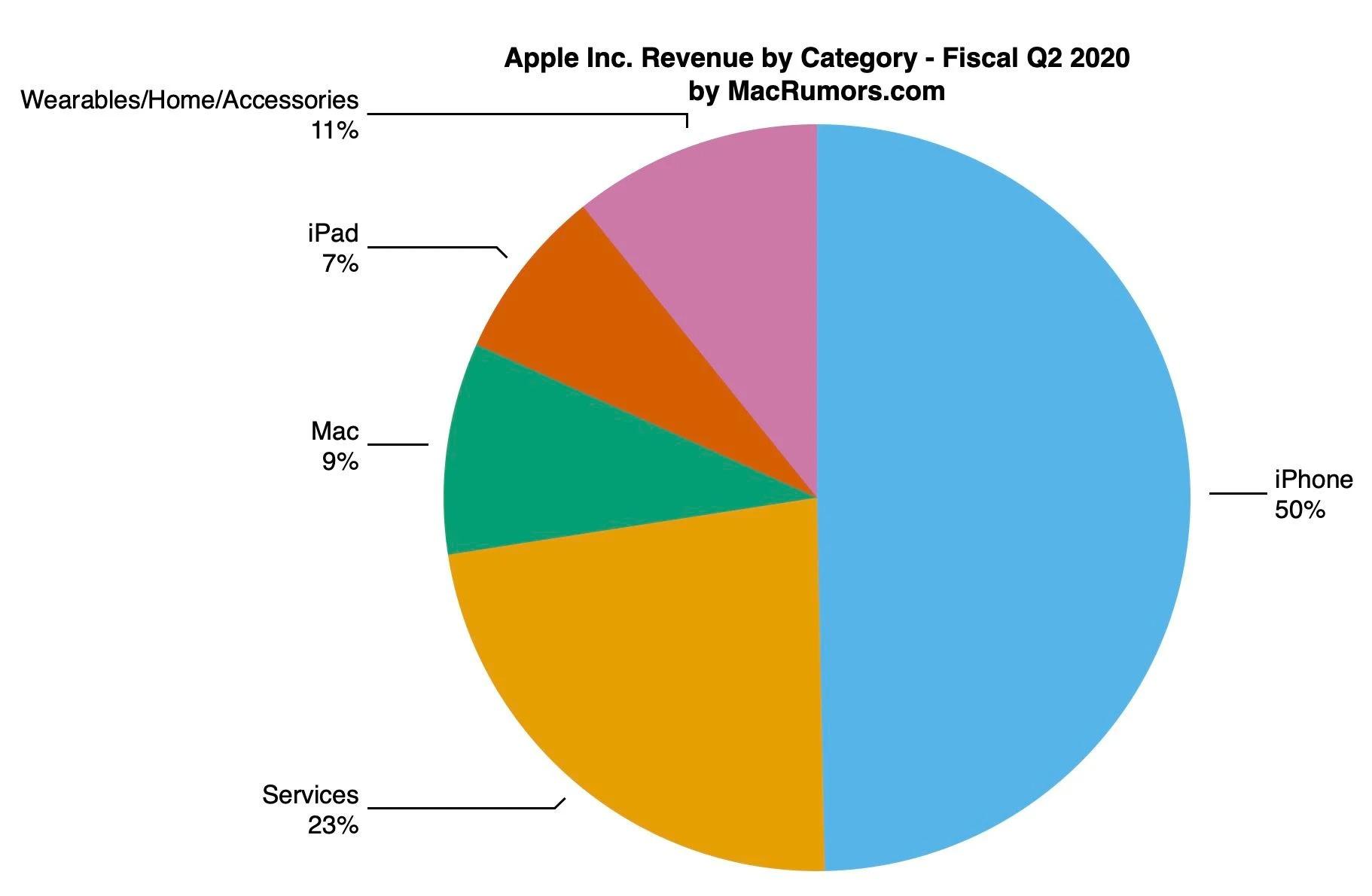 Reparto de la facturación por categorías de productos