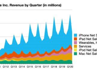 Resultados de ventas de enero, febrero y marzo del 2020