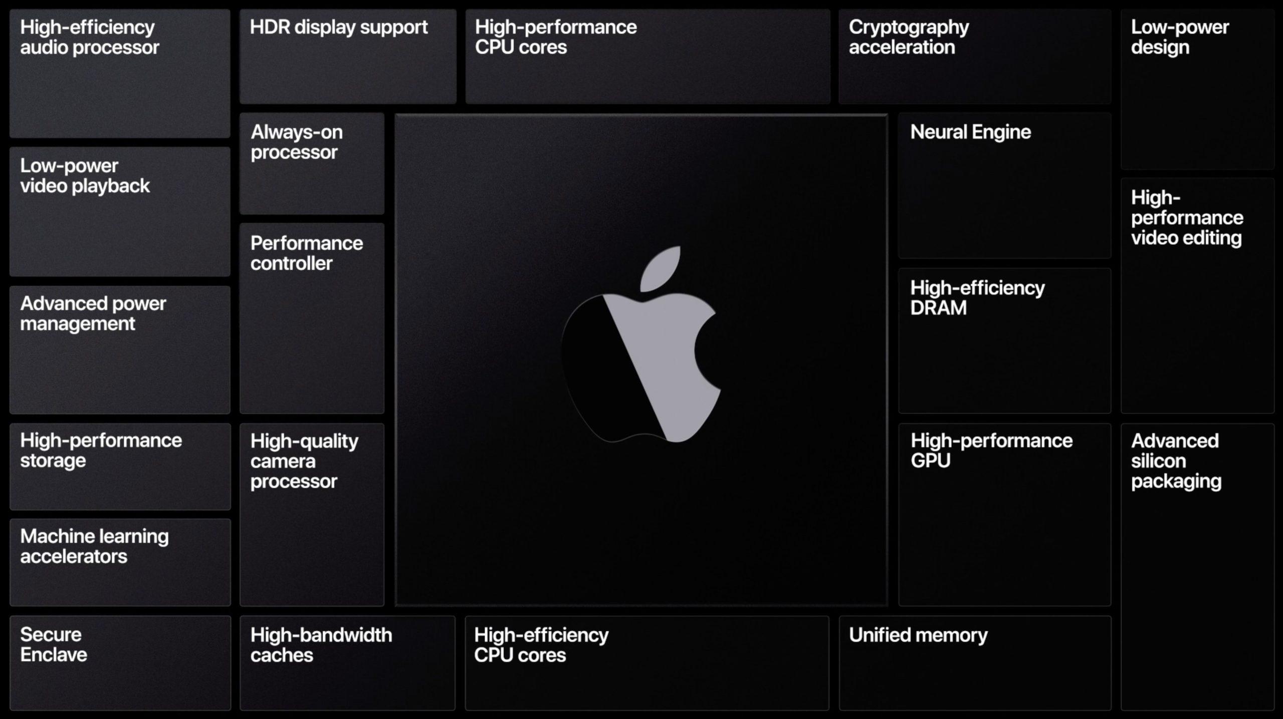 Tecnologías de los procesadores de Apple