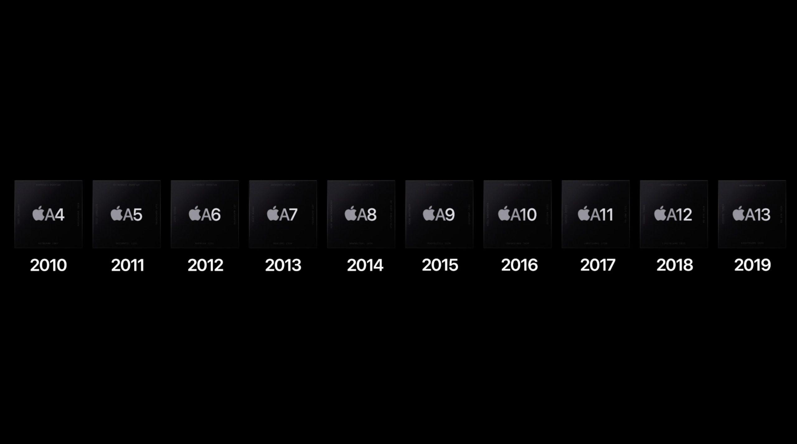 Historia de SoCs de Apple