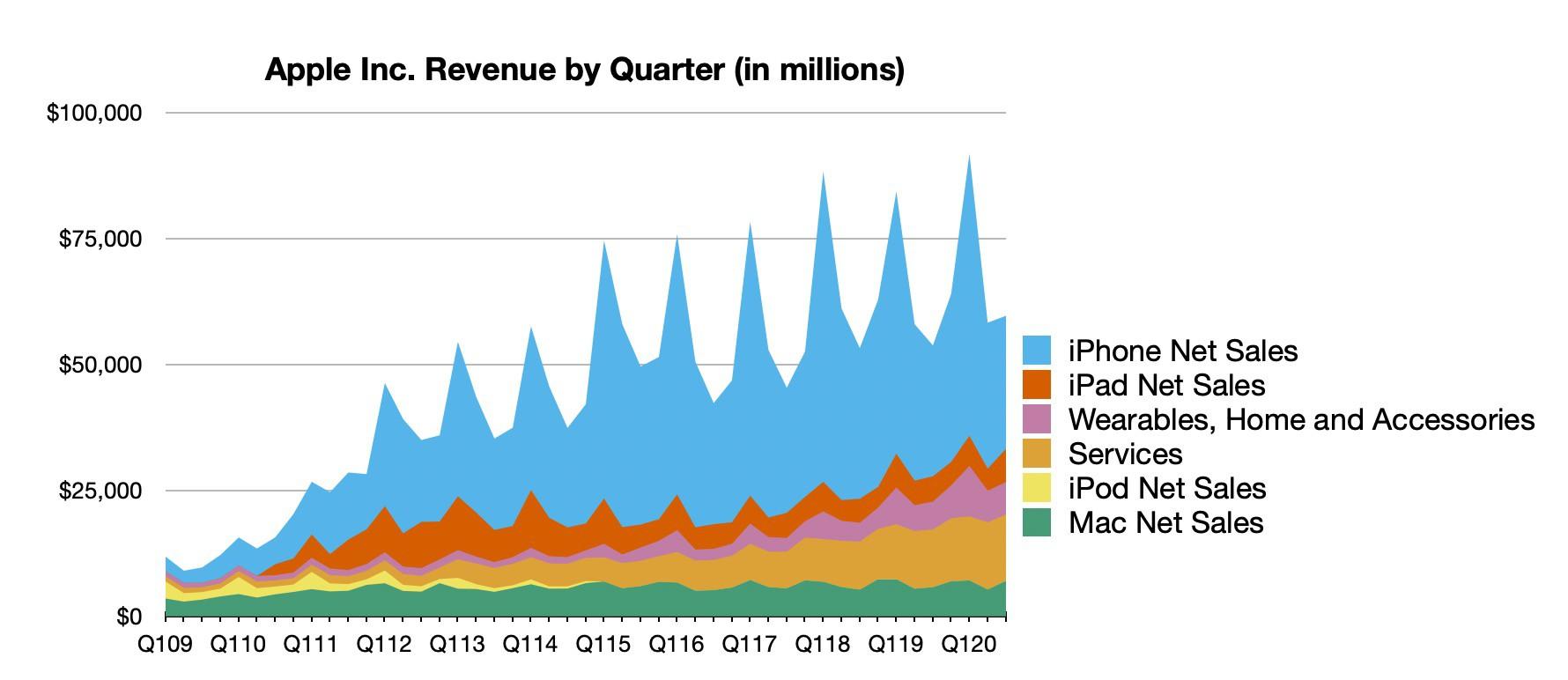 Resultados financieros de Apple en el segundo trimestre del año 2020