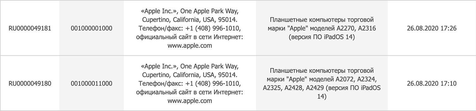 Nuevos iPad registrados en la EEC