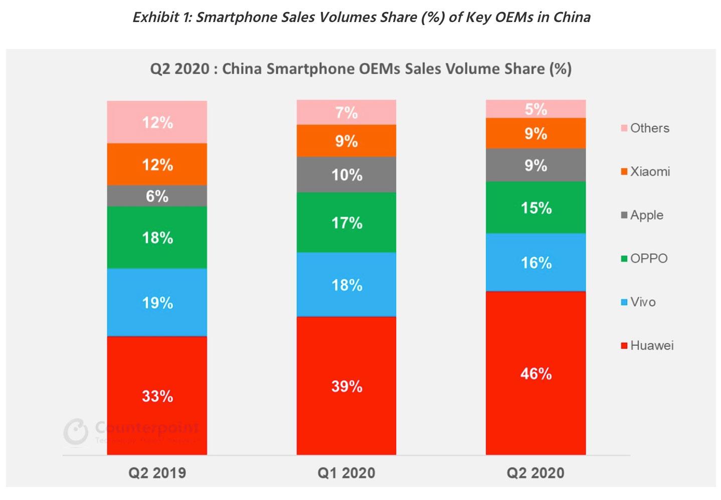 Datos de mercado de smartphones chino en segundo trimestre de 2020