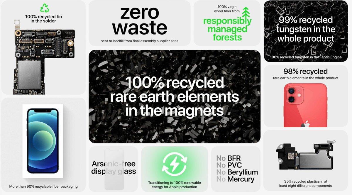 Resumen de mejoras medioambientales con el lanzamiento del iPhone 12