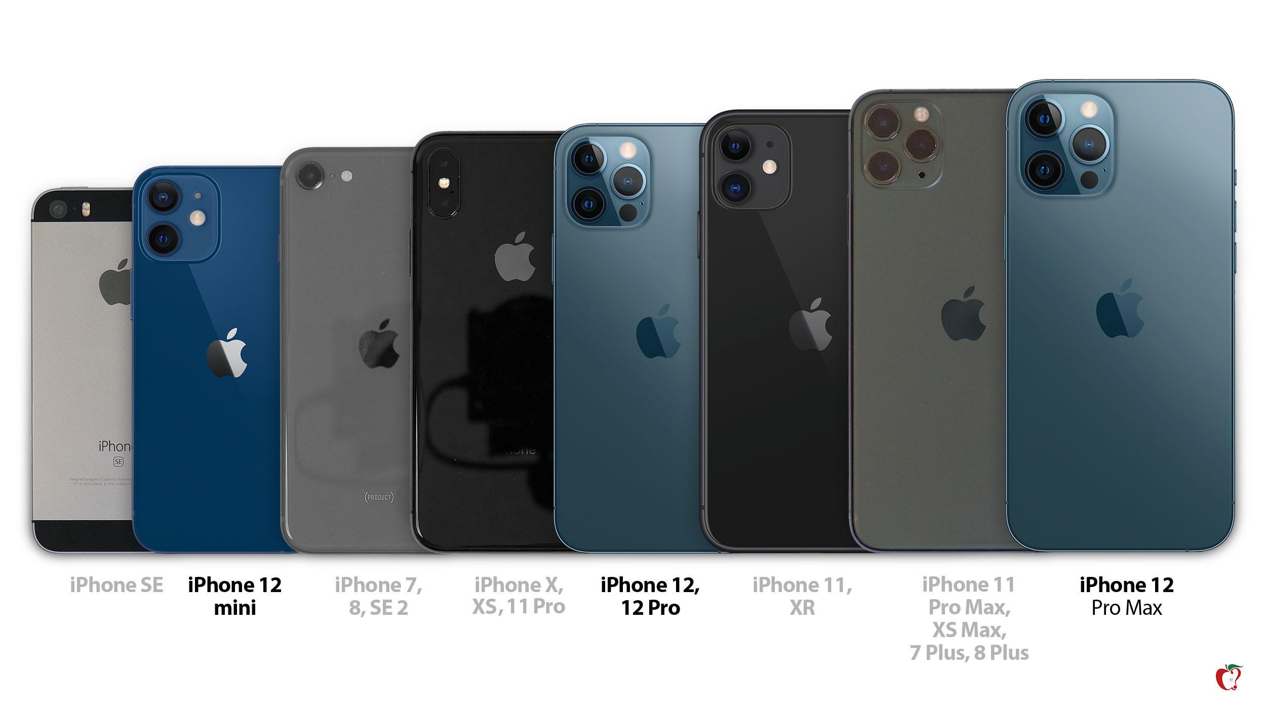 Todos los tamaños de iPhone