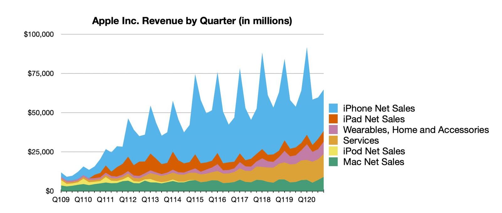 Evolución de la facturación de Apple con datos actualizados hasta el trimestre de julio, agosto y septiembre de 2020