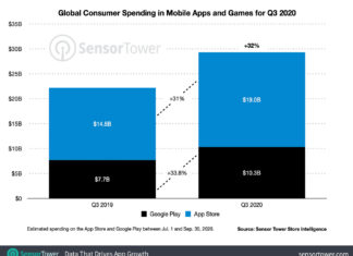 Datos de facturación de la App Store y Google Play comparados, en el Q3 del 2020