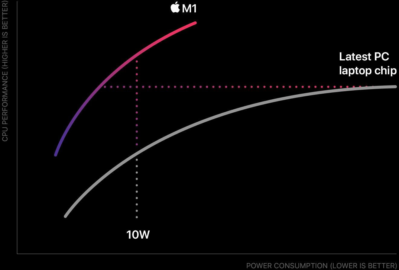 Gráfica sin sentido de Apple