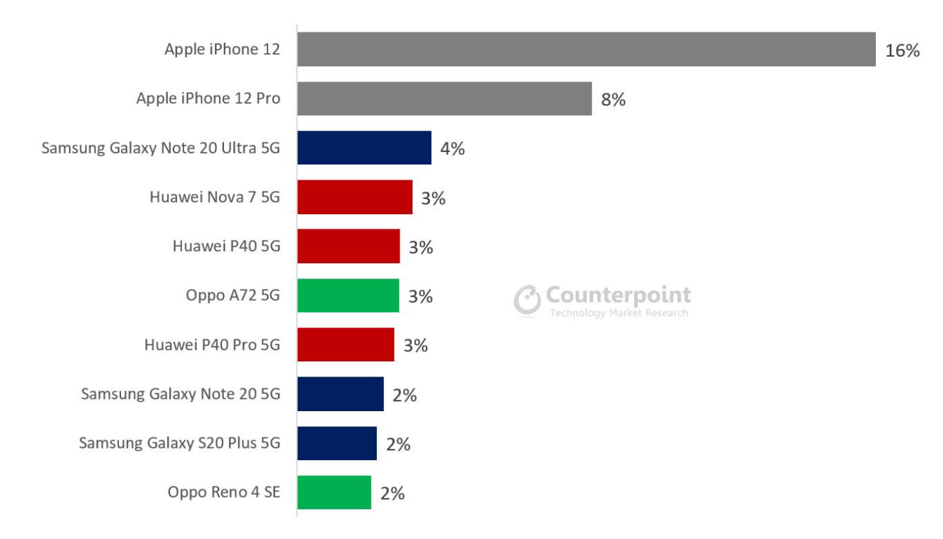 Smartphones 5G más vendidos del mundo a finales de diciembre de 2020