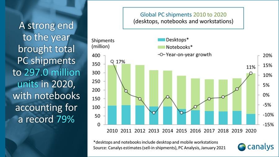 Datos de ventas de ordenadores en el 2020 según Canalys