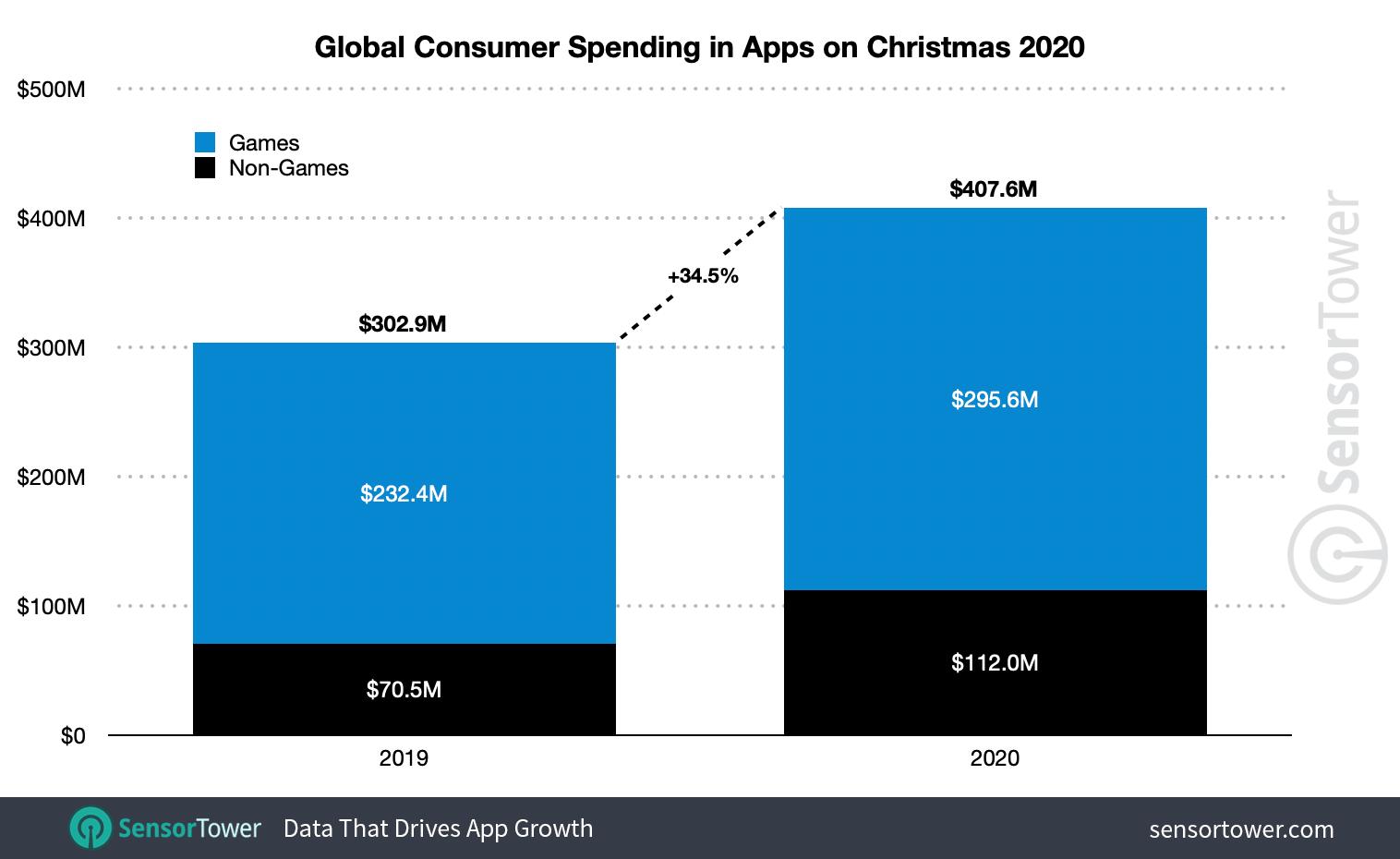 Datos estimados de facturación de Apps en la App Store y Google Play en el 2020, comparados con el 2019