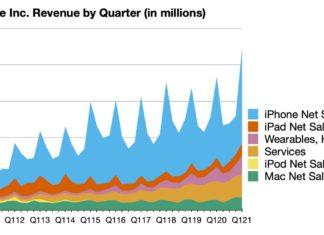 Resultados evolutivos de facturación de Apple en octubre, noviembre y diciembre de 2020