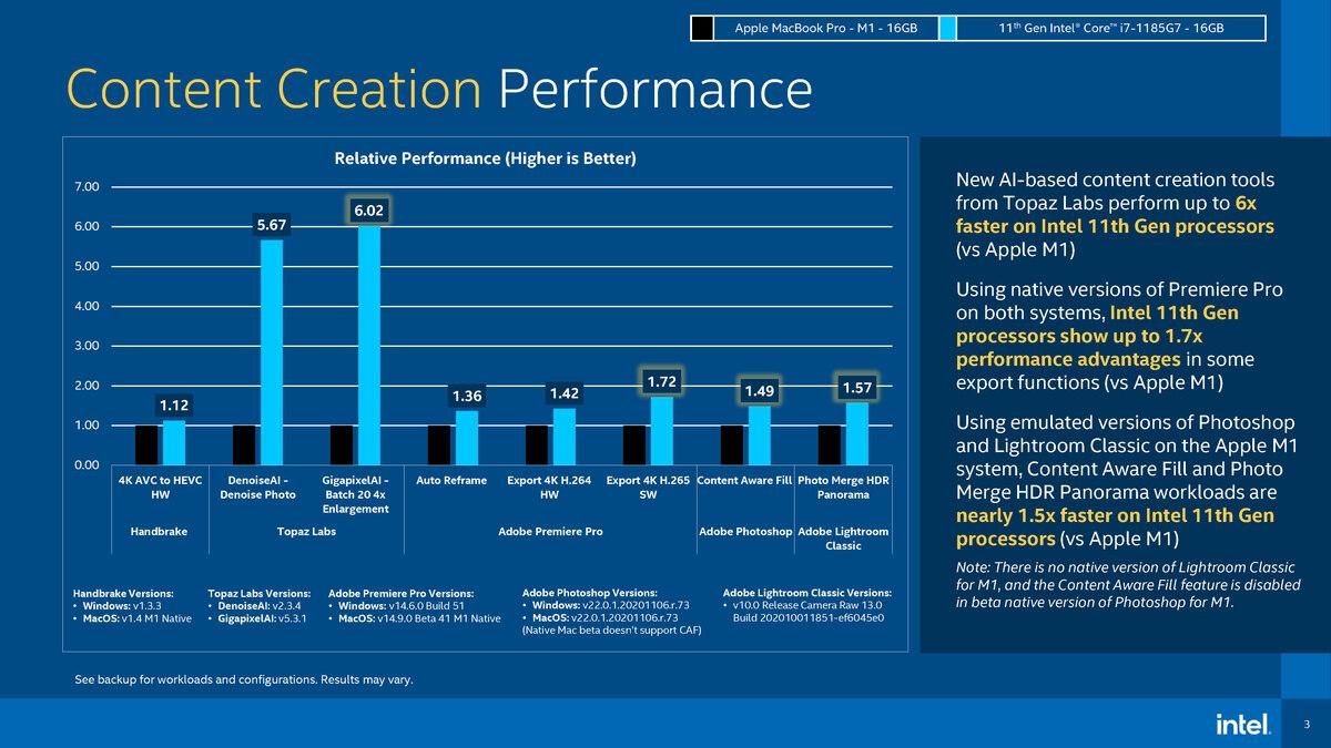 Gráfica comparativa de velocidad de Intel