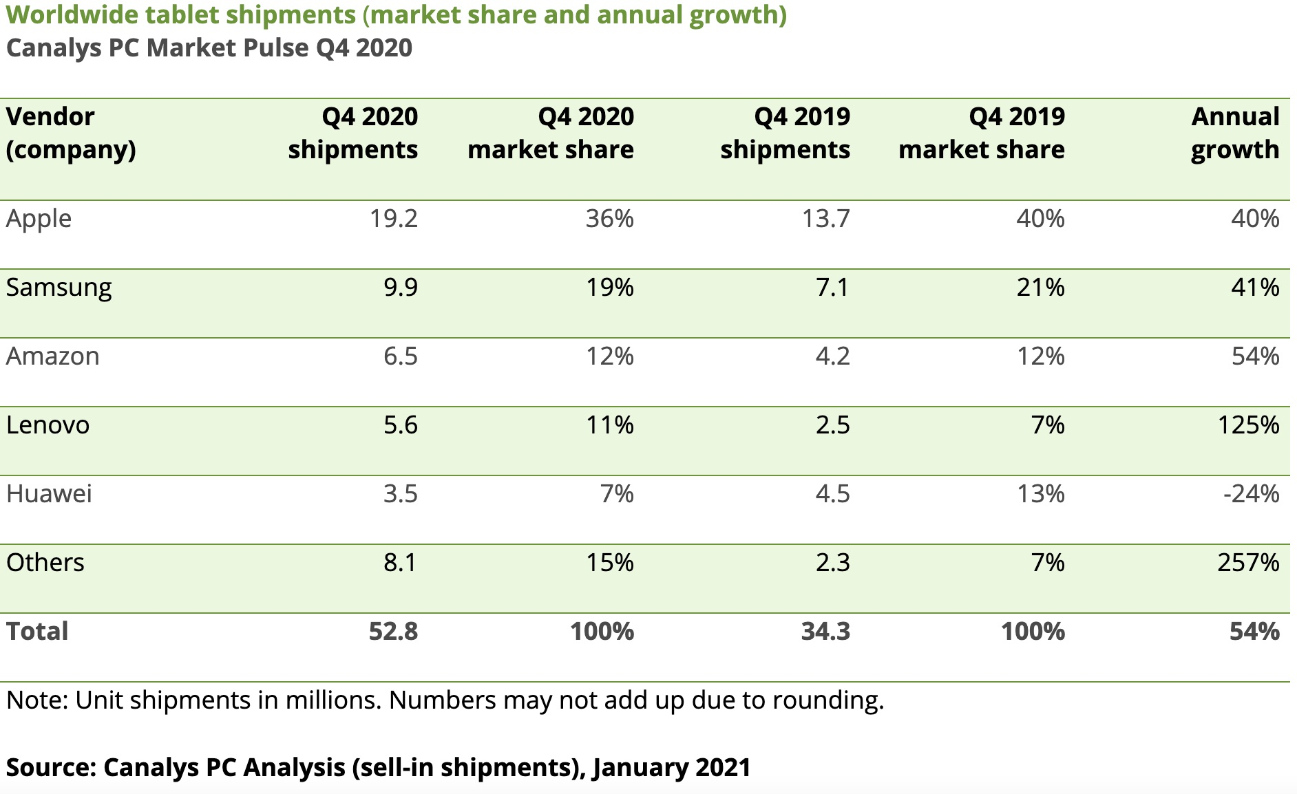 Datos de envíos a tiendas de tablets en octubre, noviembre y diciembre de 2020