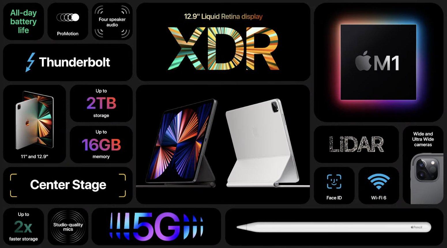 Resumen de características del iPad Pro M1
