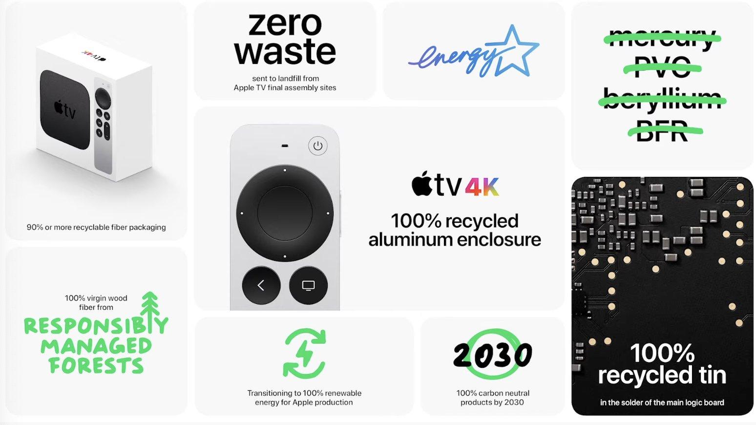 Resumen de características del nuevo mando a distancia para el Apple TV