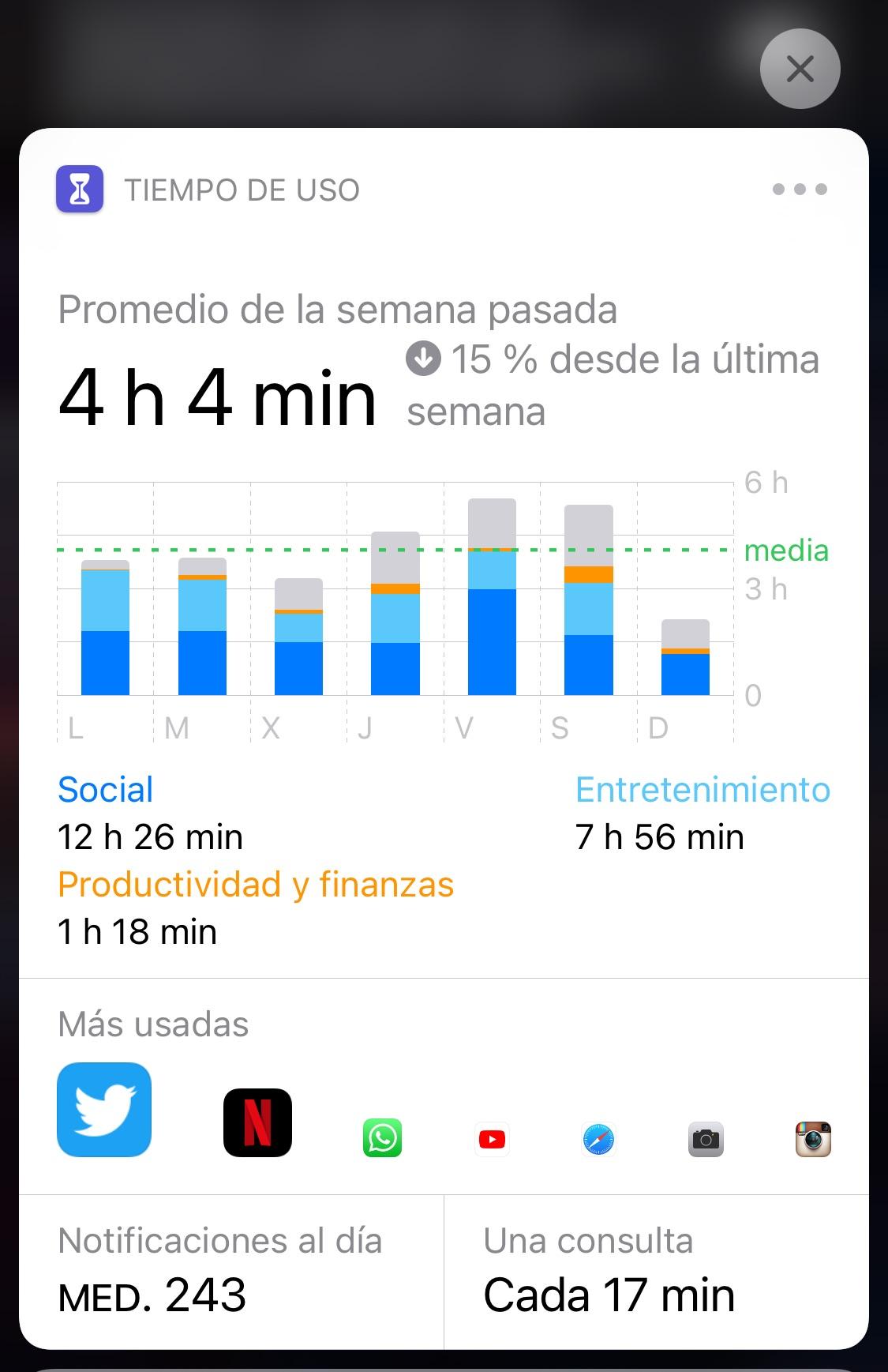 Resumen semanal de utilización del iPhone