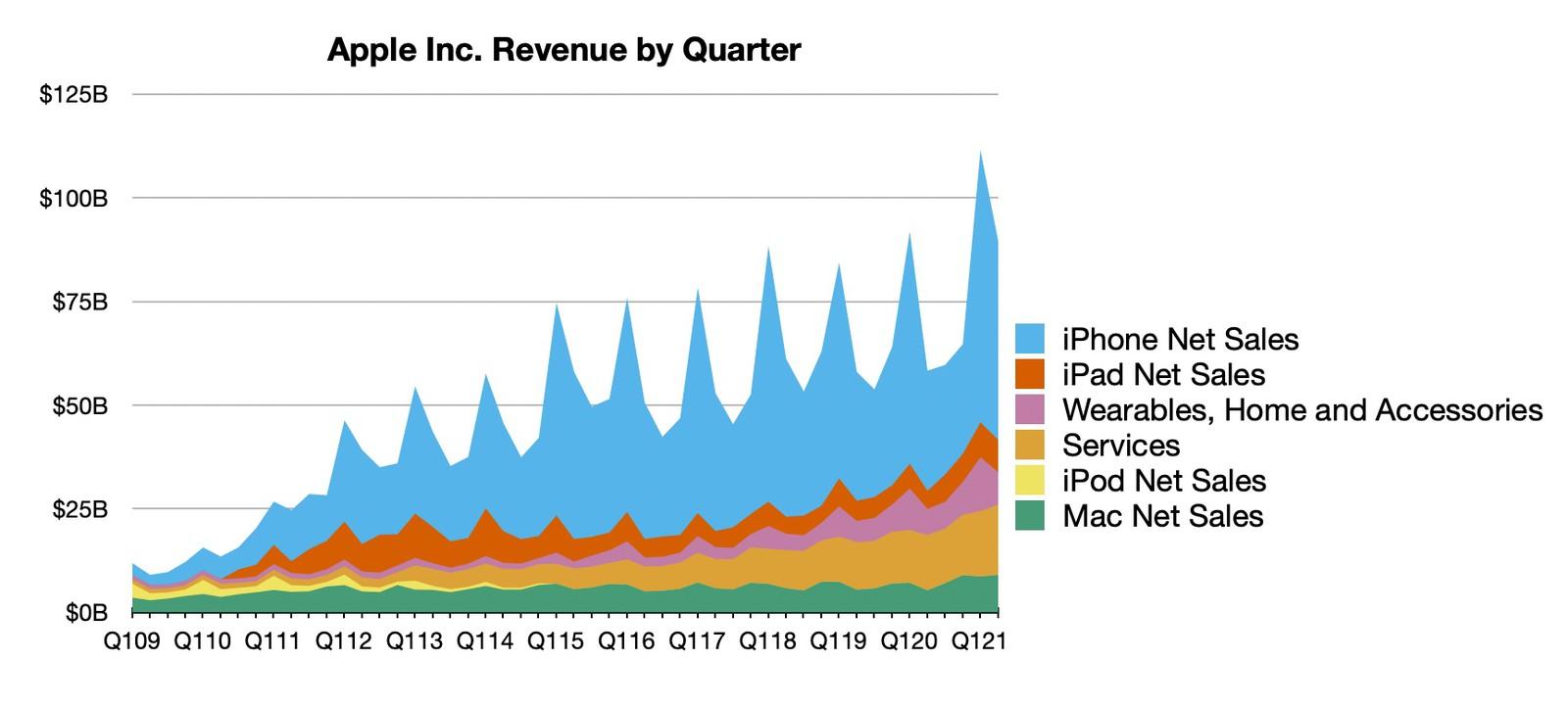 Evolución de los resultados financieros de Apple hasta el primer trimestre de 2021