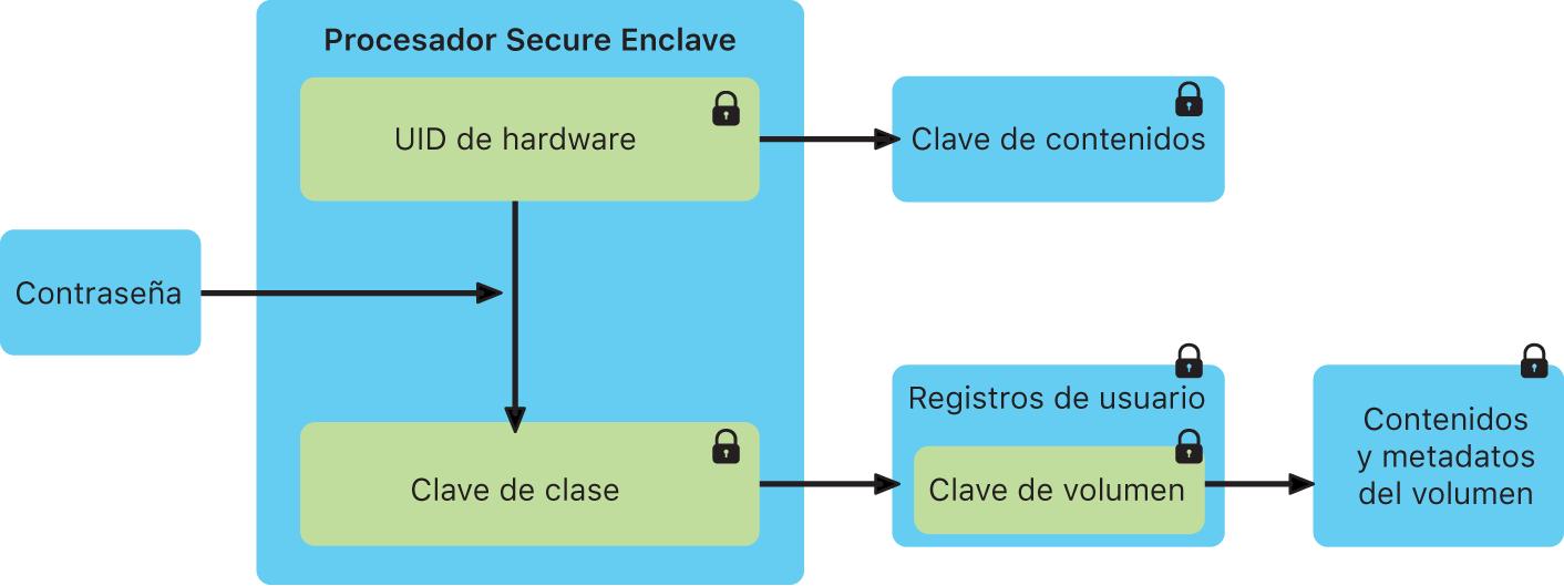 Cómo funciona el Secure Enclave