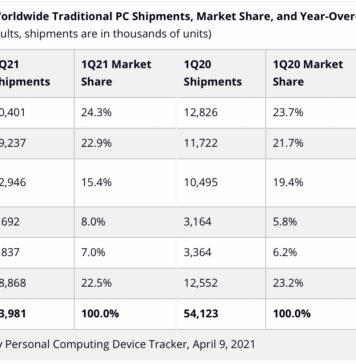 Envíos de ordenadores en los primeros meses del 2021