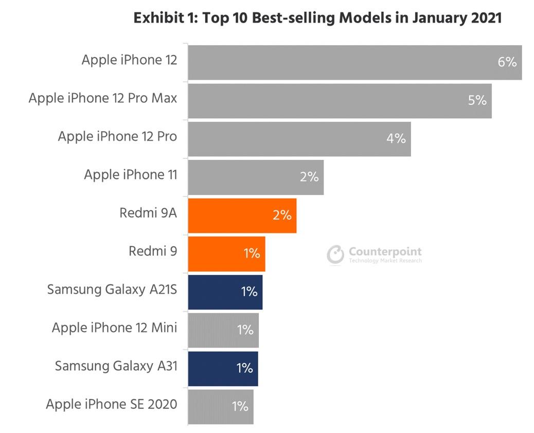 Ranking de smartphones más vendidos del 2021