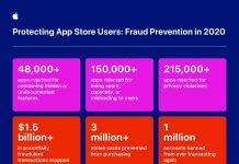 Estafas que Apple ha evitado en la App Store